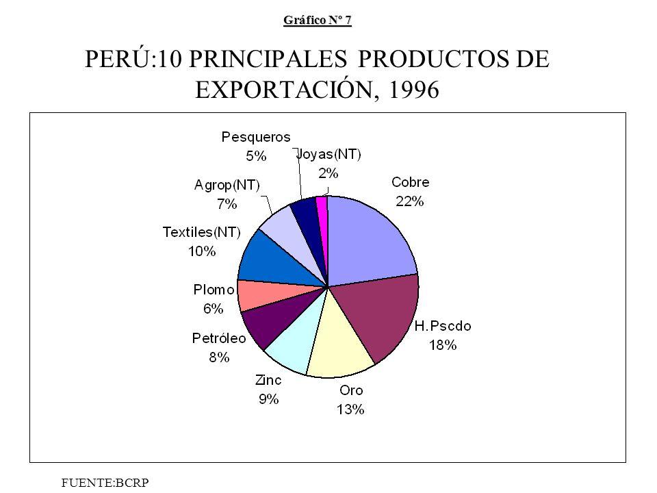 Gráfico Nº 7 Gráfico Nº 7 PERÚ:10 PRINCIPALES PRODUCTOS DE EXPORTACIÓN, 1996 FUENTE:BCRP