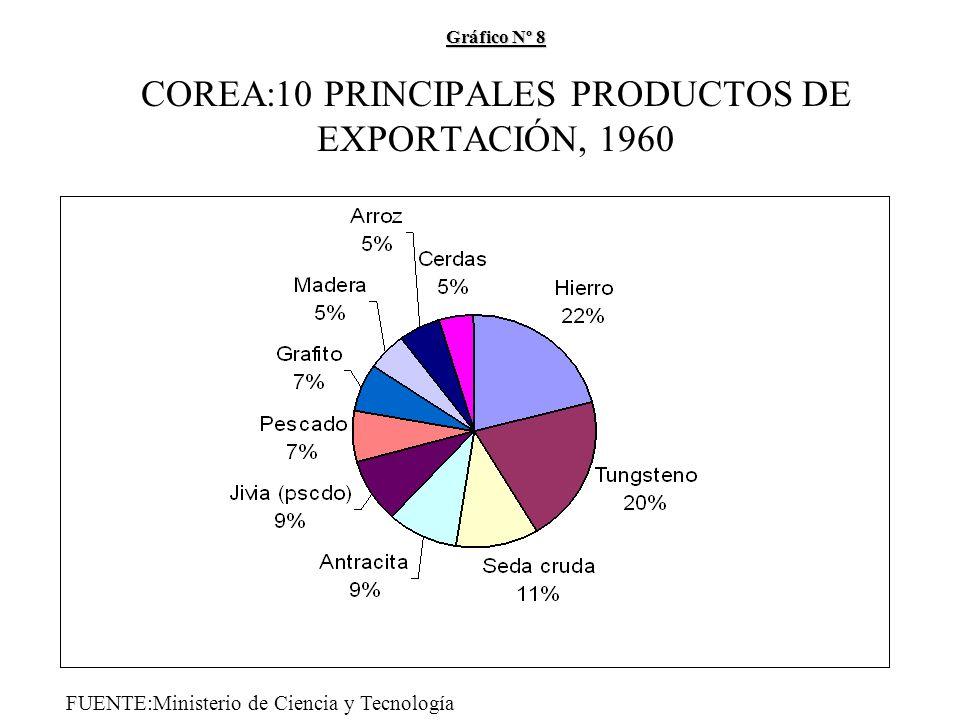 Gráfico Nº 8 Gráfico Nº 8 COREA:10 PRINCIPALES PRODUCTOS DE EXPORTACIÓN, 1960 FUENTE:Ministerio de Ciencia y Tecnología