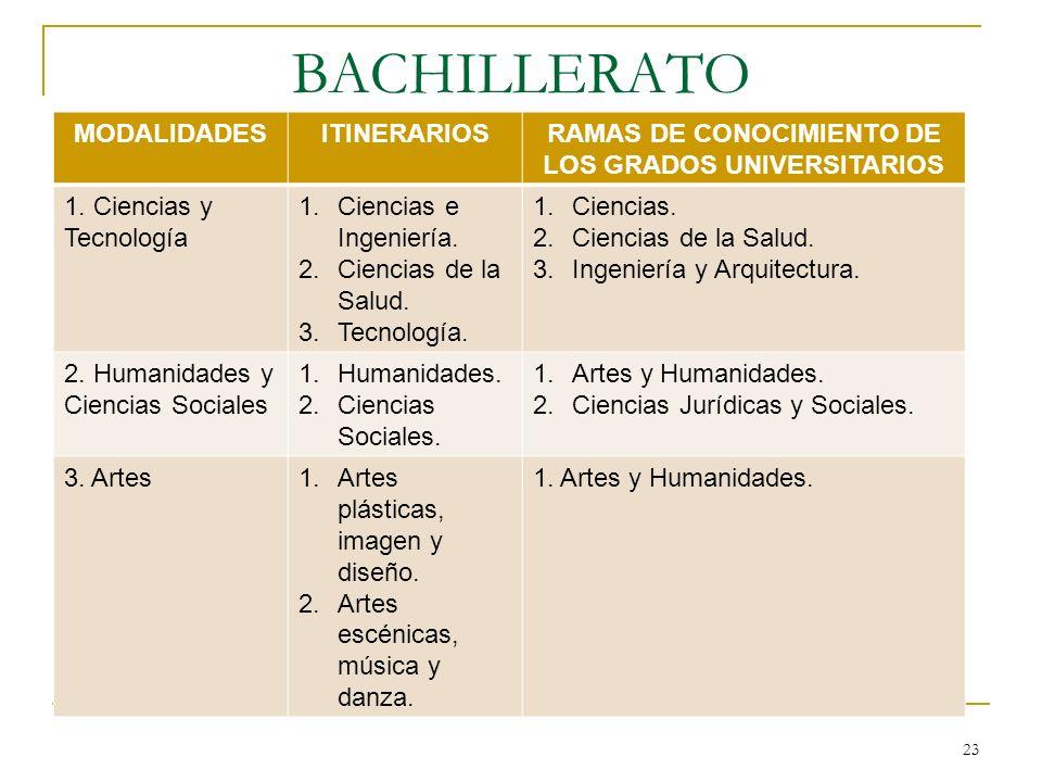 BACHILLERATO MODALIDADESITINERARIOSRAMAS DE CONOCIMIENTO DE LOS GRADOS UNIVERSITARIOS 1. Ciencias y Tecnología 1.Ciencias e Ingeniería. 2.Ciencias de
