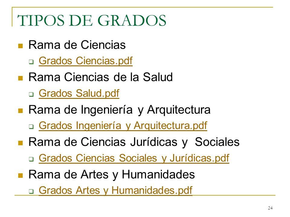 TIPOS DE GRADOS Rama de Ciencias Grados Ciencias.pdf Rama Ciencias de la Salud Grados Salud.pdf Rama de Ingeniería y Arquitectura Grados Ingeniería y