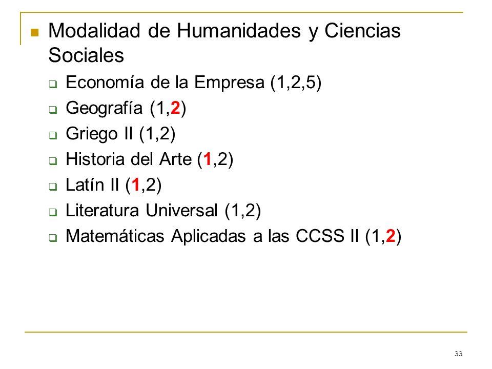 Modalidad de Humanidades y Ciencias Sociales Economía de la Empresa (1,2,5) Geografía (1,2) Griego II (1,2) Historia del Arte (1,2) Latín II (1,2) Lit