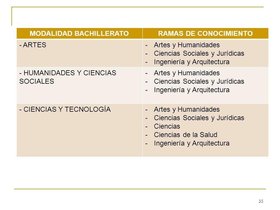 MODALIDAD BACHILLERATORAMAS DE CONOCIMIENTO - ARTES-Artes y Humanidades -Ciencias Sociales y Jurídicas -Ingeniería y Arquitectura - HUMANIDADES Y CIEN