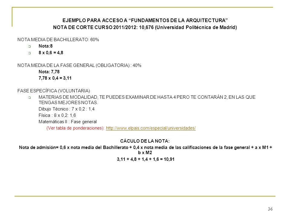 EJEMPLO PARA ACCESO A FUNDAMENTOS DE LA ARQUITECTURA NOTA DE CORTE CURSO 2011/2012: 10,676 (Universidad Politécnica de Madrid) NOTA MEDIA DE BACHILLER