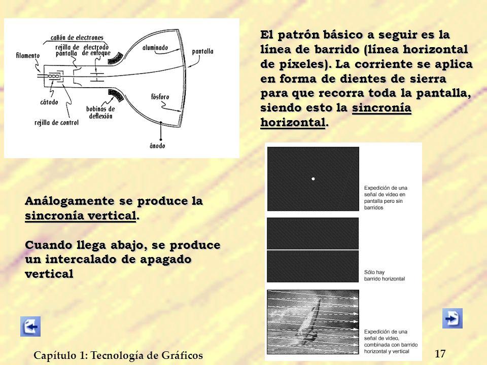El patrón básico a seguir es la línea de barrido (línea horizontal de píxeles). La corriente se aplica en forma de dientes de sierra para que recorra