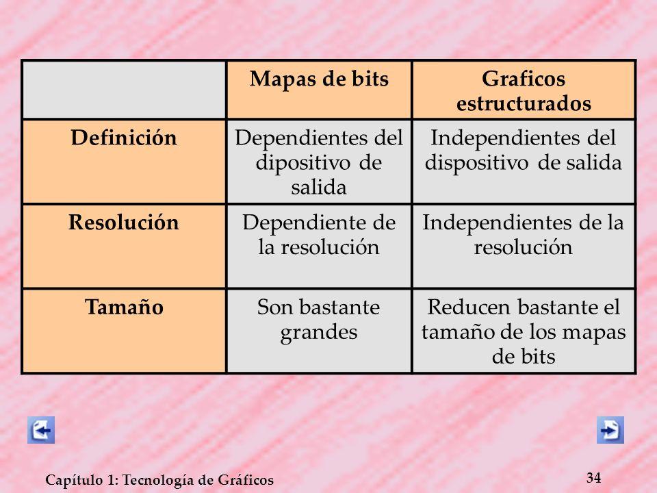 34 Capítulo 1: Tecnología de Gráficos Mapas de bitsGraficos estructurados DefiniciónDependientes del dipositivo de salida Independientes del dispositi