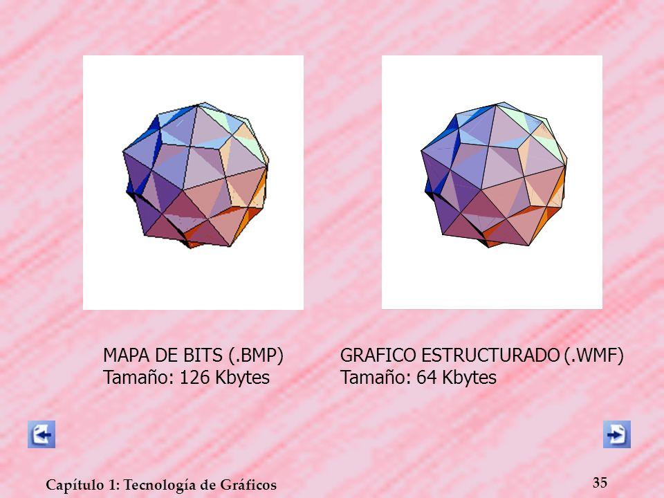 35 Capítulo 1: Tecnología de Gráficos MAPA DE BITS (.BMP) Tamaño: 126 Kbytes GRAFICO ESTRUCTURADO (.WMF) Tamaño: 64 Kbytes
