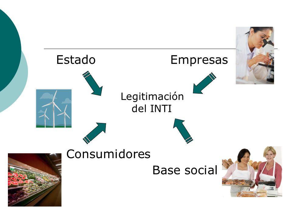 Legitimación del INTI EstadoEmpresas Base social Consumidores