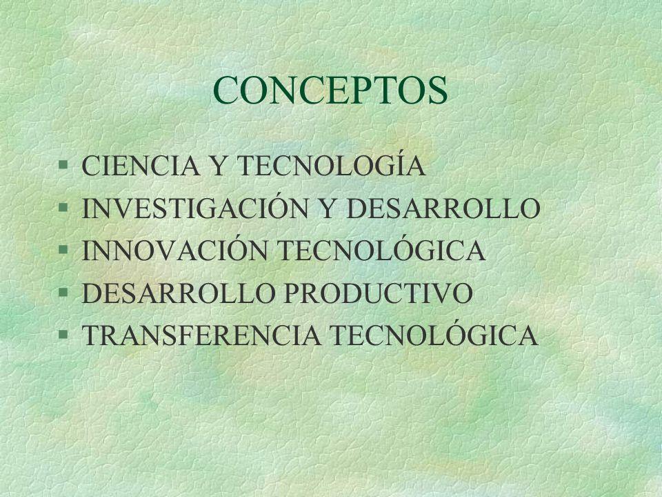 CONCEPTOS §CIENCIA Y TECNOLOGÍA §INVESTIGACIÓN Y DESARROLLO §INNOVACIÓN TECNOLÓGICA §DESARROLLO PRODUCTIVO §TRANSFERENCIA TECNOLÓGICA