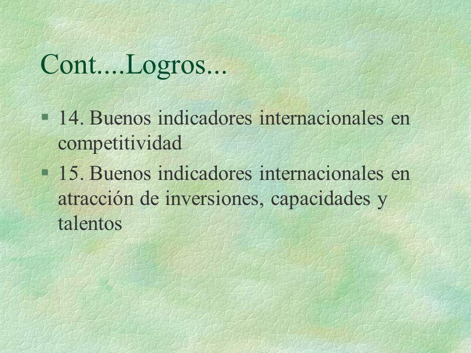 Cont....Logros... §14. Buenos indicadores internacionales en competitividad §15. Buenos indicadores internacionales en atracción de inversiones, capac