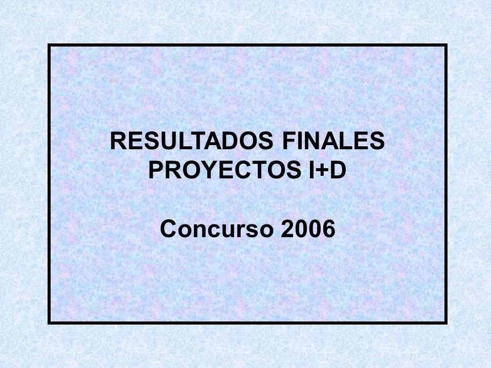RESULTADOS FINALES PROYECTOS I+D Concurso 2006