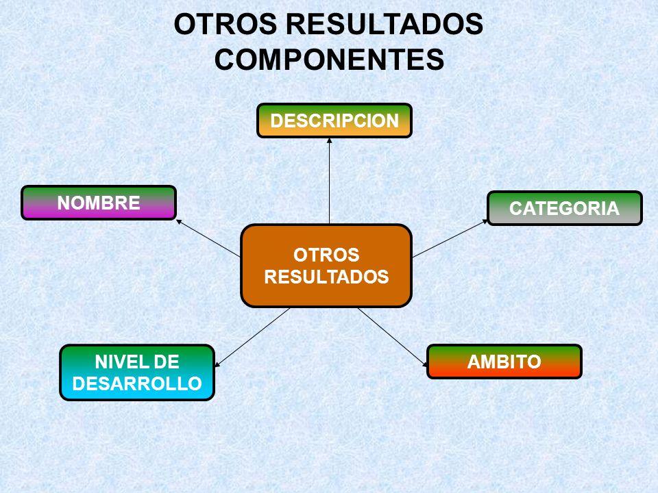 RESULTADO DE TRANSFERENCIA Y NEGOCIOS: COMPONENTES RESULTADOS DE TRANSFERENCIA Y NEGOCIOS NOMBRE DESCRIPCION CATEGORIA NIVEL DE DESARROLLO AMBITO Rol del emprendedor Identificaciòn del Negocio.