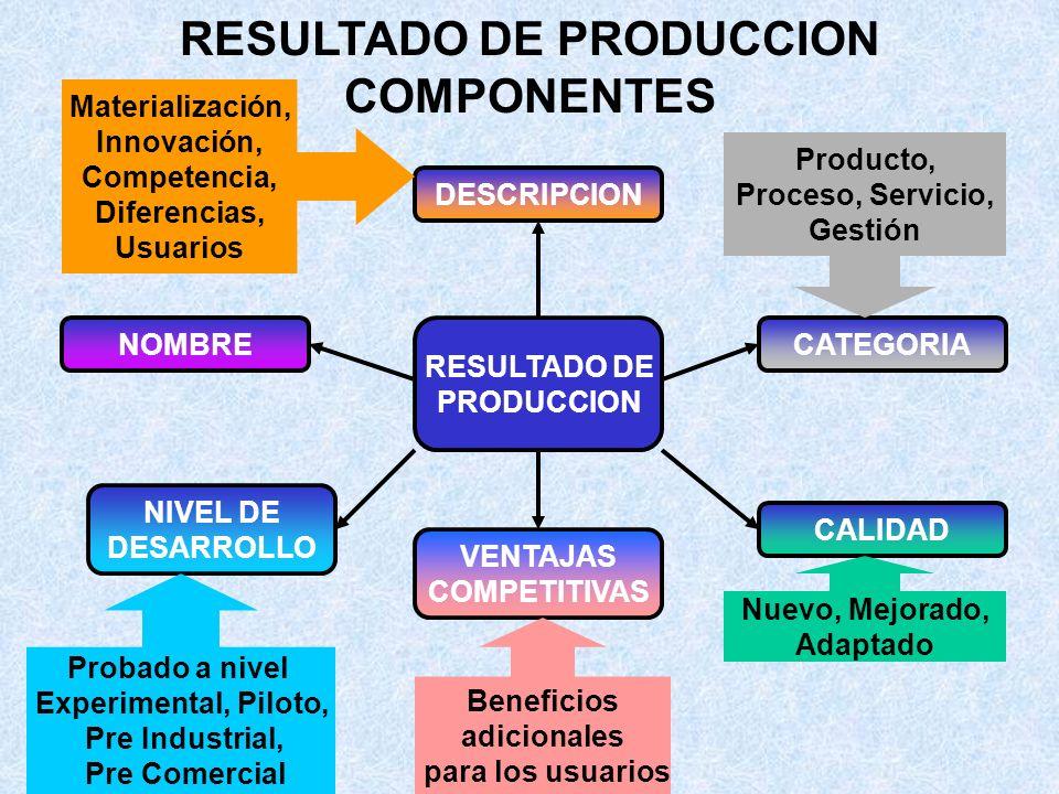 RESULTADO FINALES TIPOS RESULTADOS DE PRODUCCION RESULTADOS DE PROTECCION RESULTADOS DE TRANSFERENCIA Y NEGOCIOS OTROS RESULTADOS Tecnologias para las cuáles existen personas u organizaciones dispuestas a pagar o invertir Medios a través de los cuáles se materializan los negocios Medios a través de los cuáles se protegen los resultados de Producción Difusión, Formación, Publicaciones Capacidades