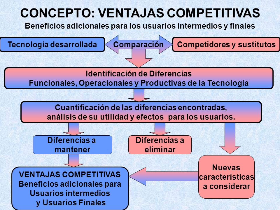 CONCEPTO: NIVEL DE DESARROLLO Verificación (Prueba) del comportamiento Operacional, Funcional y Productivo de la tecnología EXPERIMENTAL - Condiciones de interés controladas PILOTO -Condiciones reales - Muestra representativa escalable PRE INDUSTRIAL - Condiciones reales - Muestra representativa a escala productiva (masiva) Lejos del mercado Cerca del mercado PRE COMERCIAL -Condiciones reales - Muestra representativa - Atributos validados por usuarios