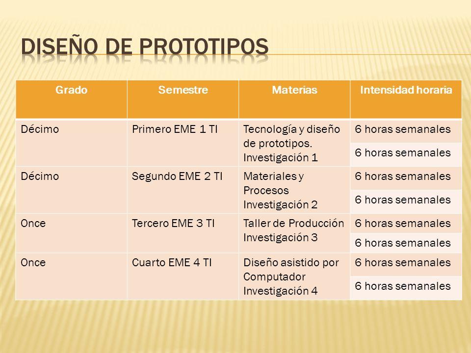 GradoSemestreMateriasIntensidad horaria DécimoPrimero EME 1 TITecnología y diseño de prototipos. Investigación 1 6 horas semanales DécimoSegundo EME 2