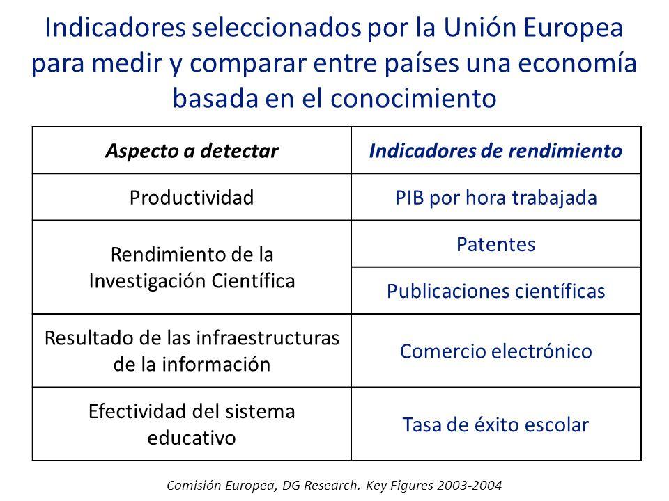 Indicadores seleccionados por la Unión Europea para medir y comparar entre países una economía basada en el conocimiento Comisión Europea, DG Research