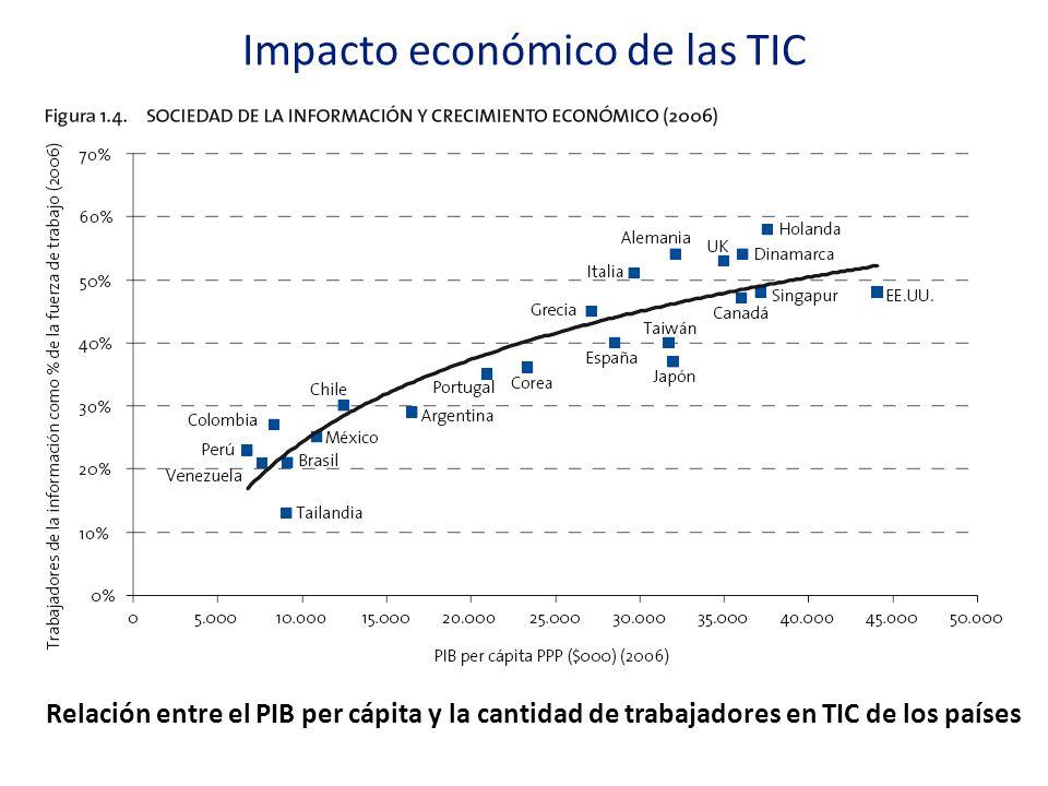 Impacto económico de las TIC Relación entre el PIB per cápita y la cantidad de trabajadores en TIC de los países