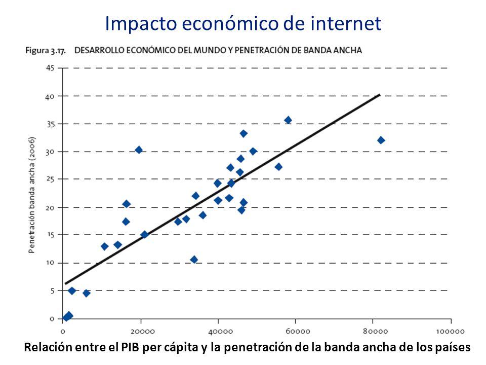 Relación entre el PIB per cápita y la penetración de la banda ancha de los países Impacto económico de internet