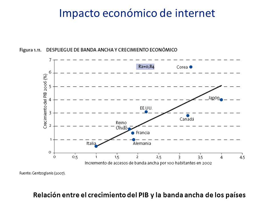 Relación entre el crecimiento del PIB y la banda ancha de los países Impacto económico de internet