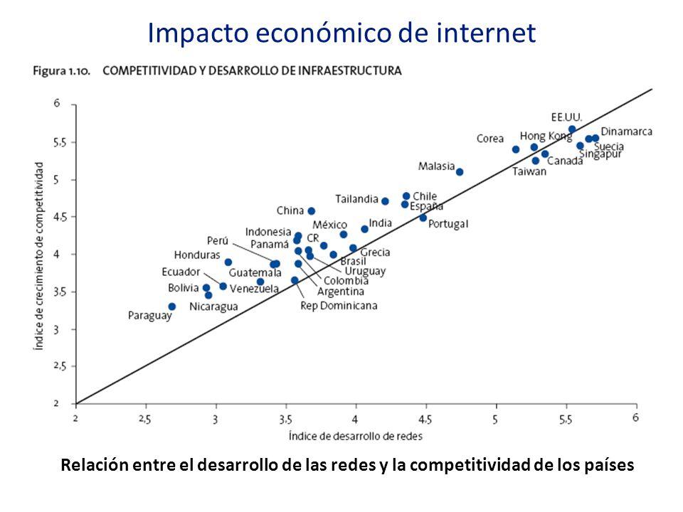 Relación entre el desarrollo de las redes y la competitividad de los países