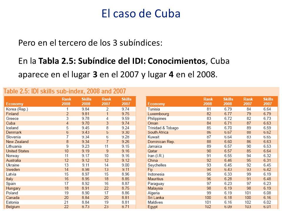 El caso de Cuba Pero en el tercero de los 3 subíndices: En la Tabla 2.5: Subíndice del IDI: Conocimientos, Cuba aparece en el lugar 3 en el 2007 y lug
