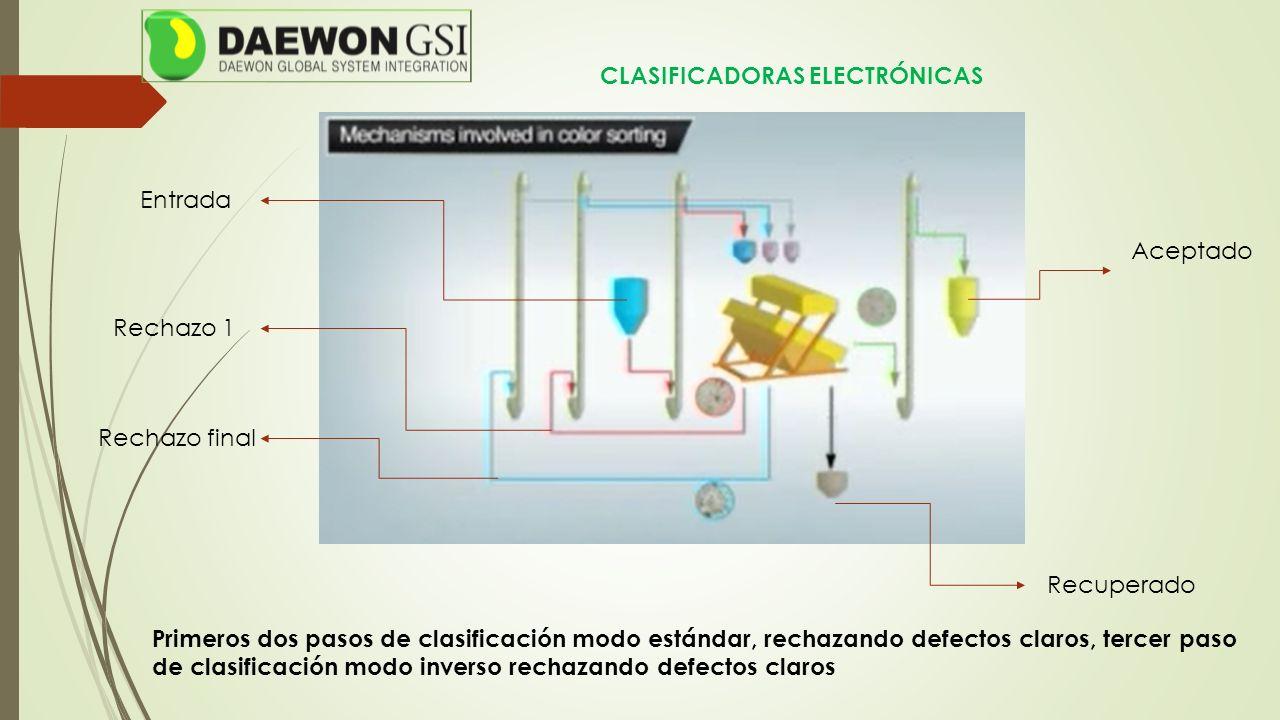 CLASIFICADORAS ELECTRÓNICAS Entrada Aceptado Rechazo 1 Rechazo final Recuperado Primeros dos pasos de clasificación modo estándar, rechazando defectos
