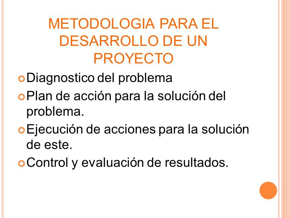 METODOLOGIA PARA EL DESARROLLO DE UN PROYECTO Diagnostico del problema Plan de acción para la solución del problema. Ejecución de acciones para la sol