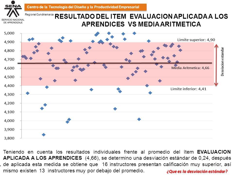 Regional Cundinamarca SENA: Conocimiento y Emprendimiento para todos los Colombianos Carrera 10 30-04 Conmutador 831 0808 Girardot - Cundinamarca SENA: Conocimiento y Emprendimiento para todos los Colombianos Carrera 10 30-04 Conmutador 831 0808 Girardot - Cundinamarca Centro de la Tecnología del Diseño y la Productividad Empresarial RESULTADO DEL ITEM EVALUACION APLICADA A LOS APRENDICES VS MEDIA ARITMETICA Teniendo en cuenta los resultados individuales frente al promedio del ítem EVALUACION APLICADA A LOS APRENDICES (4,66), se determino una desviación estándar de 0,24, después de aplicada esta medida se obtiene que 16 instructores presentan calificación muy superior, así mismo existen 13 instructores muy por debajo del promedio.