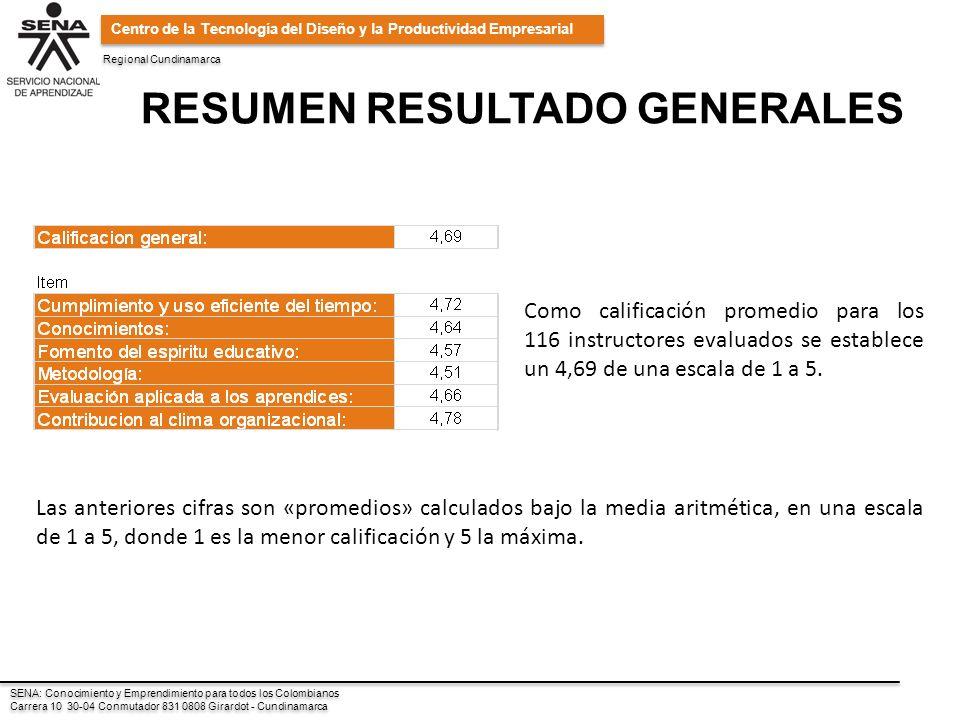 Regional Cundinamarca SENA: Conocimiento y Emprendimiento para todos los Colombianos Carrera 10 30-04 Conmutador 831 0808 Girardot - Cundinamarca SENA: Conocimiento y Emprendimiento para todos los Colombianos Carrera 10 30-04 Conmutador 831 0808 Girardot - Cundinamarca Centro de la Tecnología del Diseño y la Productividad Empresarial RESUMEN RESULTADO GENERALES Las anteriores cifras son «promedios» calculados bajo la media aritmética, en una escala de 1 a 5, donde 1 es la menor calificación y 5 la máxima.