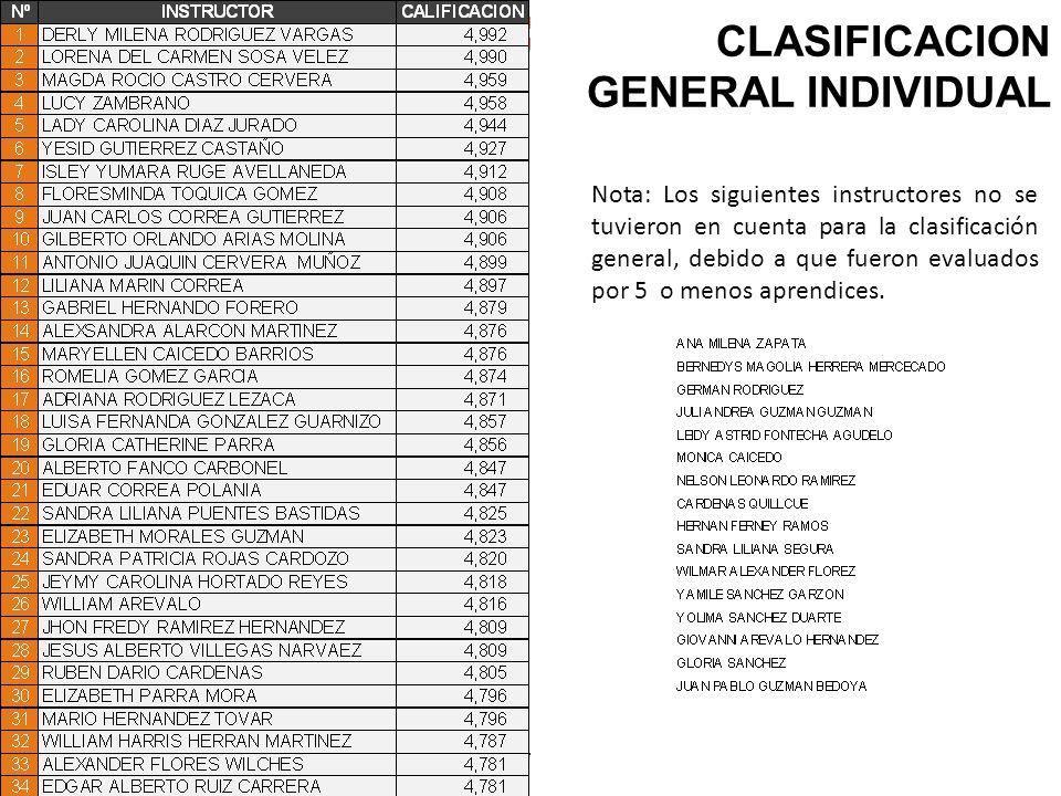 Regional Cundinamarca SENA: Conocimiento y Emprendimiento para todos los Colombianos Carrera 10 30-04 Conmutador 831 0808 Girardot - Cundinamarca SENA: Conocimiento y Emprendimiento para todos los Colombianos Carrera 10 30-04 Conmutador 831 0808 Girardot - Cundinamarca Centro de la Tecnología del Diseño y la Productividad Empresarial CLASIFICACION GENERAL INDIVIDUAL Nota: Los siguientes instructores no se tuvieron en cuenta para la clasificación general, debido a que fueron evaluados por 5 o menos aprendices.