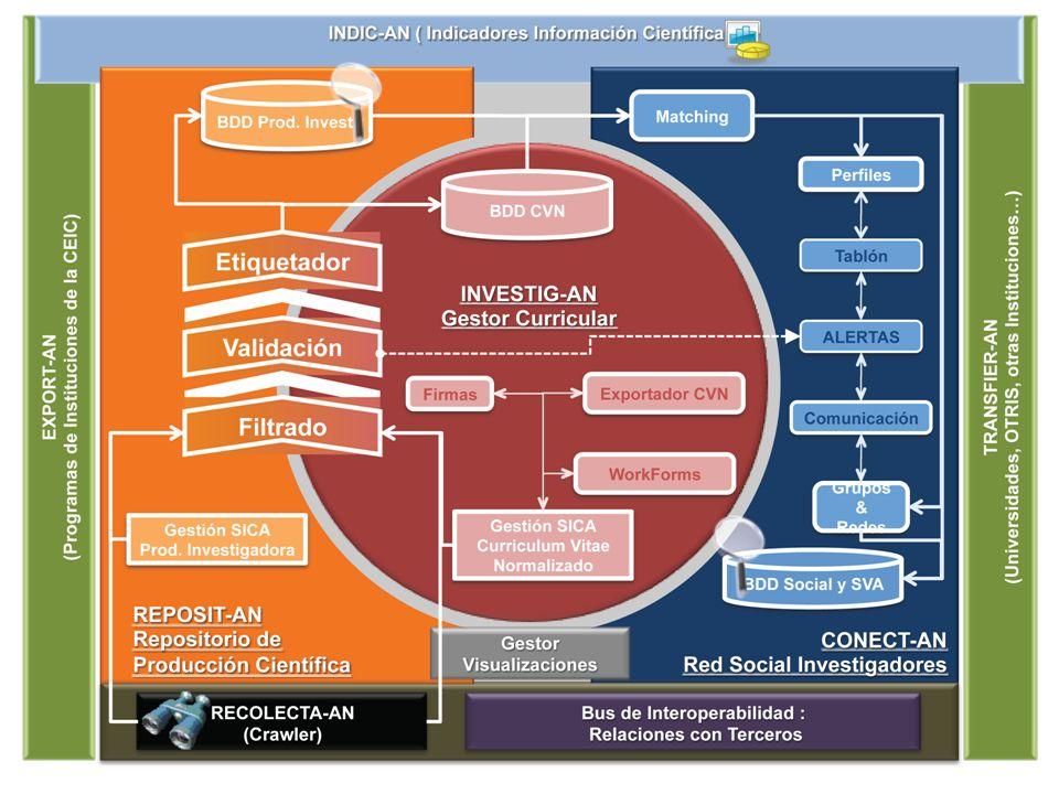 CONSEJERÍA DE ECONOMÍA, INNOVACIÓN, CIENCIA Y EMPLEO Dirección General de Investigación, Tecnología y Empresa sisob.lcc.uma.es