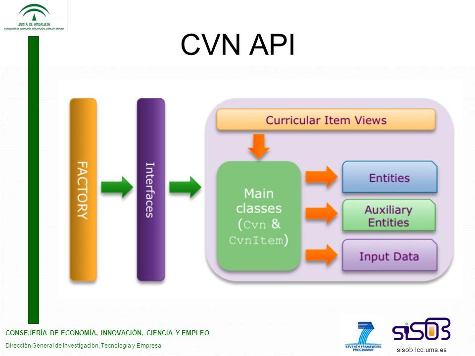 CONSEJERÍA DE ECONOMÍA, INNOVACIÓN, CIENCIA Y EMPLEO Dirección General de Investigación, Tecnología y Empresa sisob.lcc.uma.es CVN API