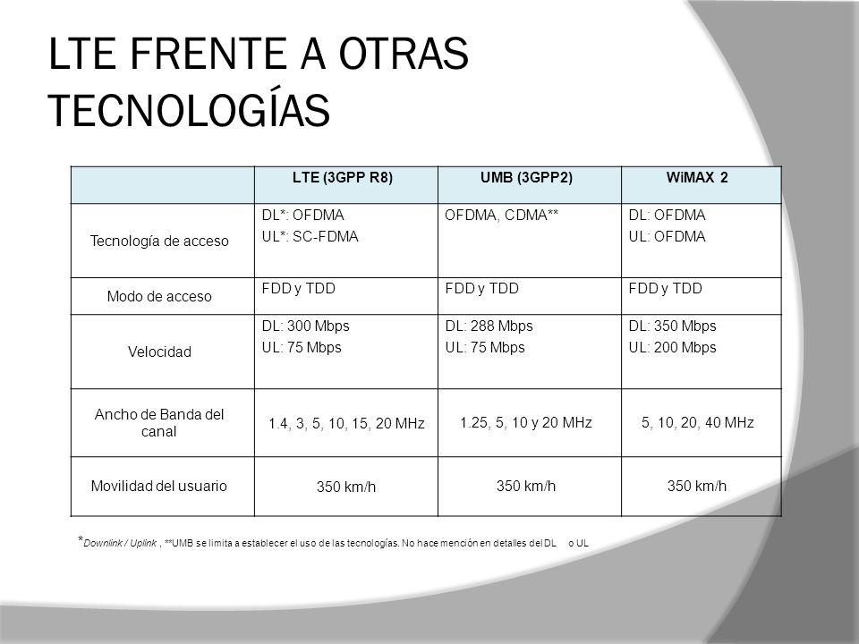 LTE FRENTE A OTRAS TECNOLOGÍAS LTE (3GPP R8)UMB (3GPP2)WiMAX 2 Tecnología de acceso DL*: OFDMA UL*: SC-FDMA OFDMA, CDMA** DL: OFDMA UL: OFDMA Modo de