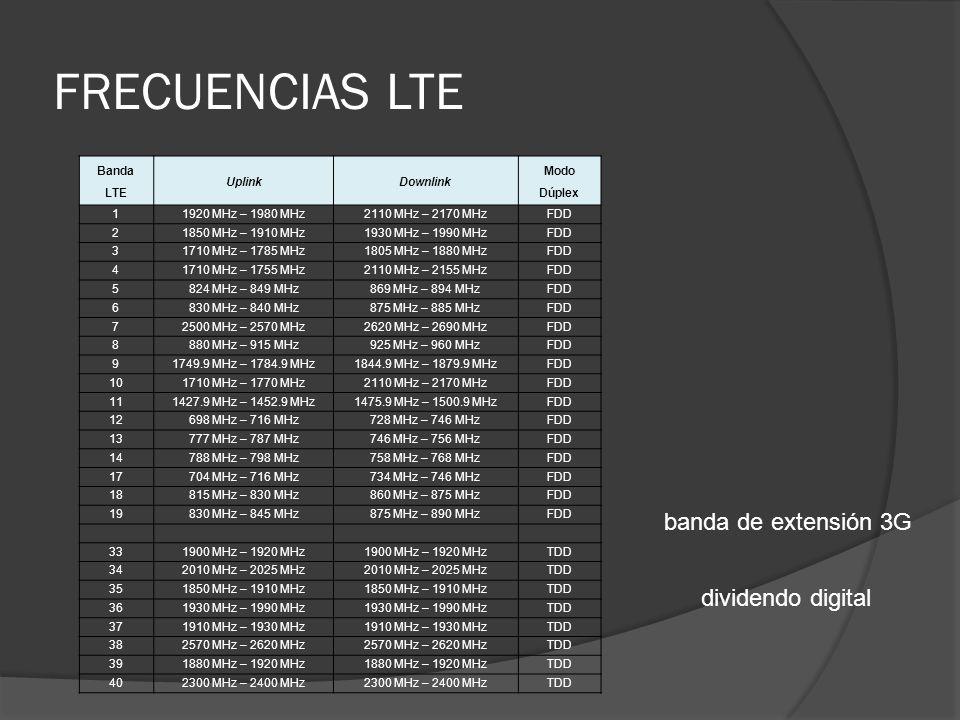 FRECUENCIAS LTE Banda LTE UplinkDownlink Modo Dúplex 11920 MHz – 1980 MHz2110 MHz – 2170 MHzFDD 21850 MHz – 1910 MHz1930 MHz – 1990 MHzFDD 31710 MHz –