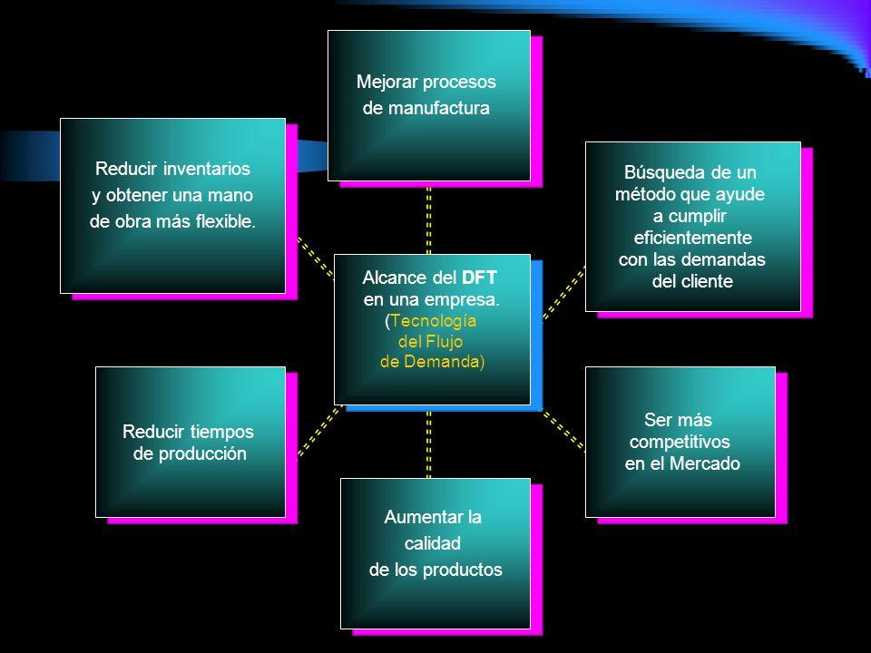 Alcance del DFT en una empresa. (Tecnología del Flujo de Demanda) Mejorar procesos de manufactura Búsqueda de un método que ayude a cumplir eficientem