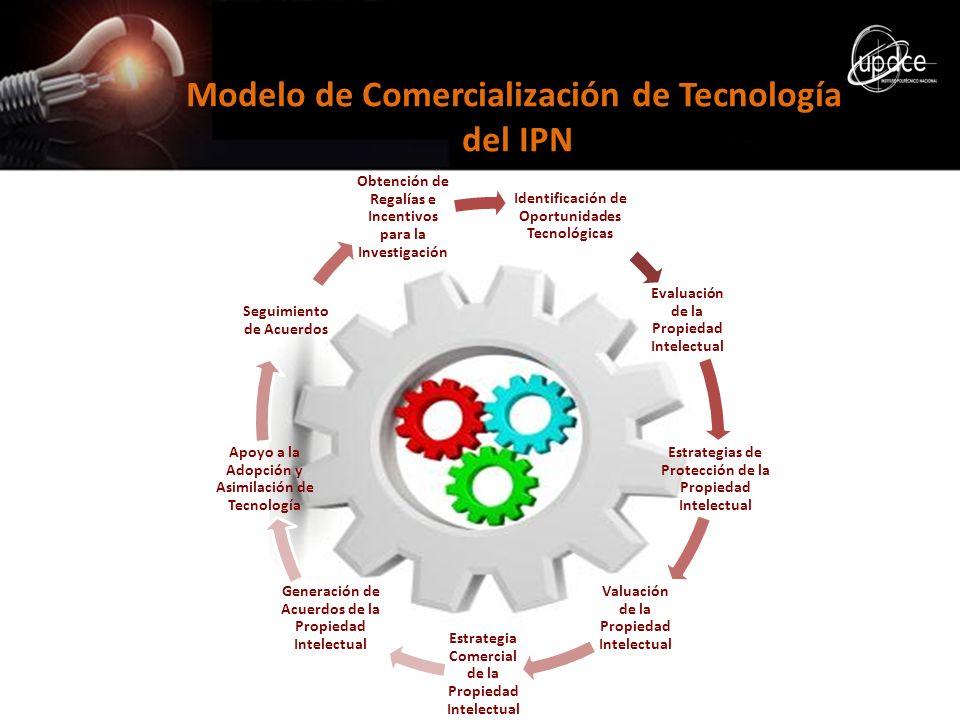 Modelo de Comercialización de Tecnología del IPN