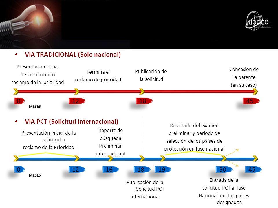 VIA PCT (Solicitud internacional) VIA TRADICIONAL (Solo nacional) Presentación inicial de la solicitud o reclamo de la prioridad Termina el reclamo de