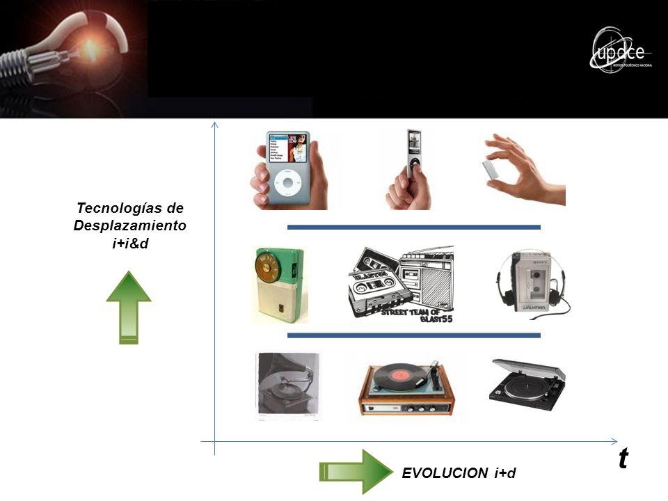 EVOLUCION i+d Tecnologías de Desplazamiento i+i&d t