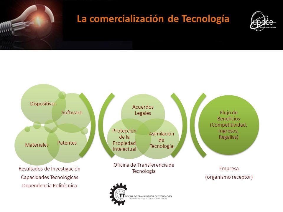 Oficina de Transferencia de Tecnología Empresa (organismo receptor) Acuerdos Legales Asimilación de Tecnología Protección de la Propiedad Intelectual