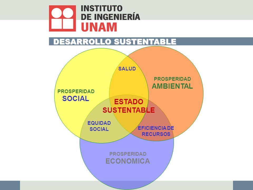 DESARROLLO SUSTENTABLE ESTADO SUSTENTABLE EQUIDAD SOCIAL EFICIENCIA DE RECURSOS PROSPERIDAD AMBIENTAL PROSPERIDAD SOCIAL SALUD PROSPERIDAD ECONOMICA