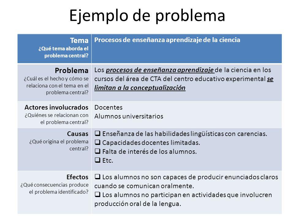 Ejemplo de problema Tema ¿Qué tema aborda el problema central? Procesos de enseñanza aprendizaje de la ciencia Problema ¿Cuál es el hecho y cómo se re
