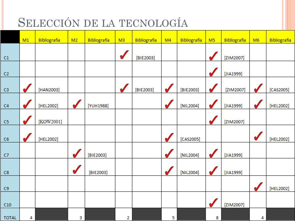 S ELECCIÓN DE LA TECNOLOGÍA (C ONTINUACIÓN )
