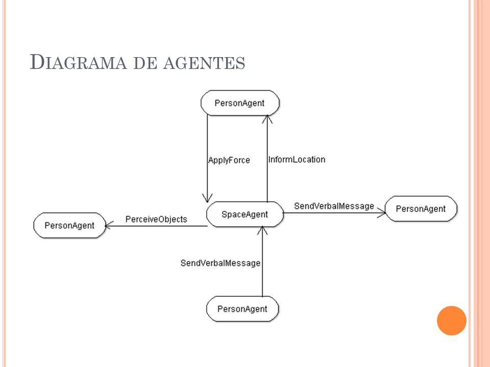 D IAGRAMA DE AGENTES