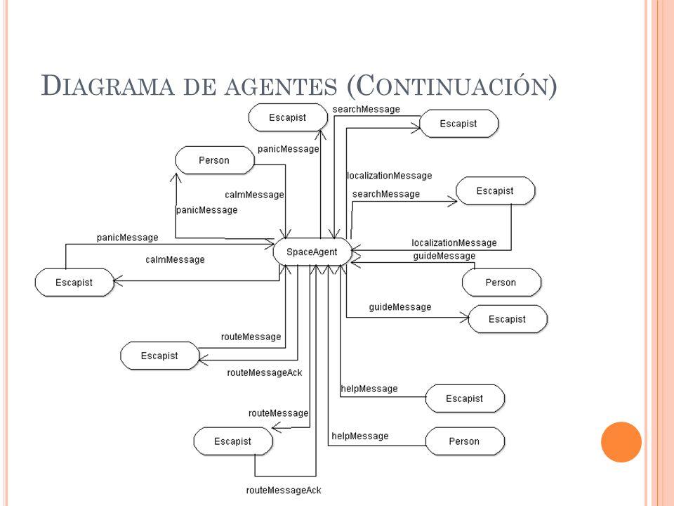 D IAGRAMA DE AGENTES (C ONTINUACIÓN )