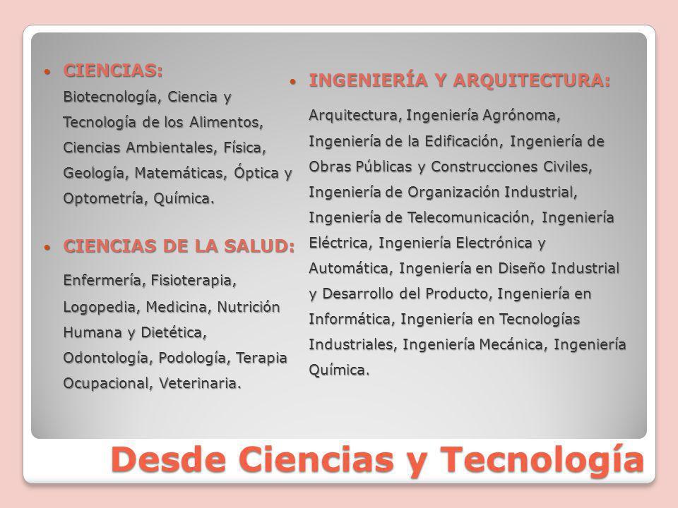 Desde Ciencias y Tecnología CIENCIAS: CIENCIAS: Biotecnología, Ciencia y Tecnología de los Alimentos, Ciencias Ambientales, Física, Geología, Matemáticas, Óptica y Optometría, Química.
