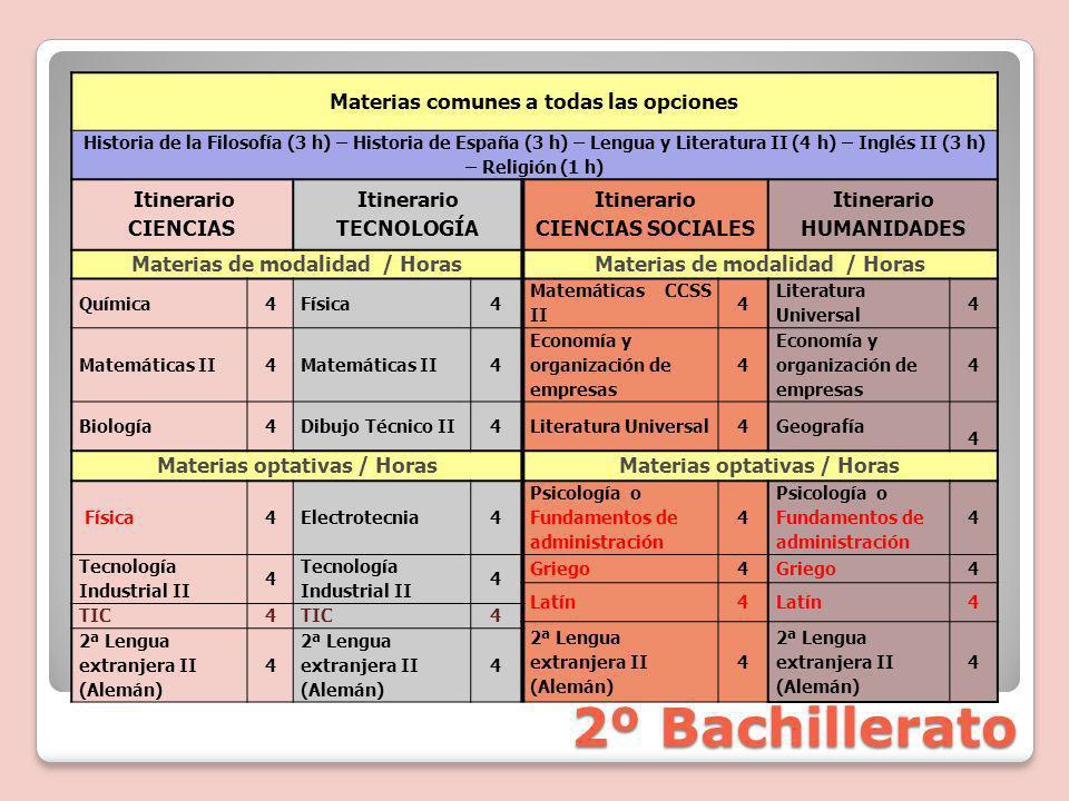 2º Bachillerato Materias comunes a todas las opciones Historia de la Filosofía (3 h) – Historia de España (3 h) – Lengua y Literatura II (4 h) – Inglés II (3 h) – Religión (1 h) Itinerario CIENCIAS Itinerario TECNOLOGÍA Itinerario CIENCIAS SOCIALES Itinerario HUMANIDADES Materias de modalidad / Horas Química4Física4 Matemáticas CCSS II 4 Literatura Universal 4 Matemáticas II4 4 Economía y organización de empresas 4 4 Biología4Dibujo Técnico II4Literatura Universal4Geografía 4 Materias optativas / Horas Física4Electrotecnia4 Psicología o Fundamentos de administración 4 Psicología o Fundamentos de administración 4 Tecnología Industrial II 4 Tecnología Industrial II 4 Griego4 4 Latín4 4 TIC4 4 2ª Lengua extranjera II (Alemán) 4 4 4 4