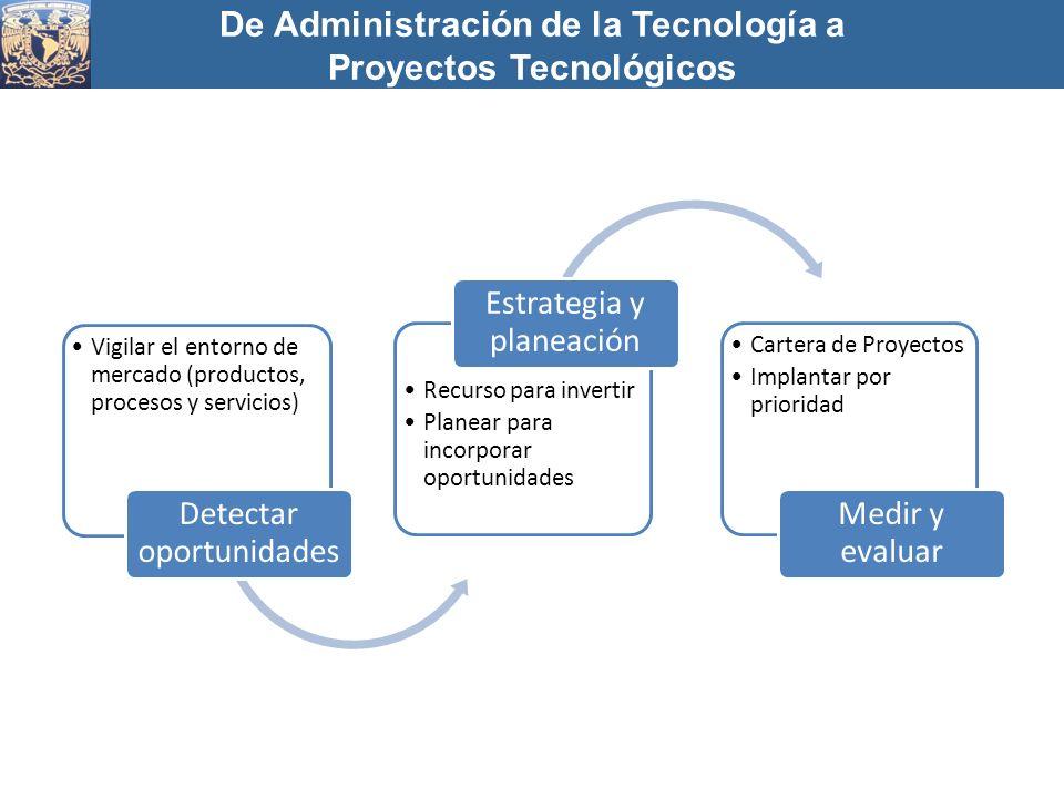 Vigilar el entorno de mercado (productos, procesos y servicios) Detectar oportunidades Recurso para invertir Planear para incorporar oportunidades Est