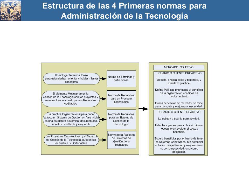 Estructura de las 4 Primeras normas para Administración de la Tecnología