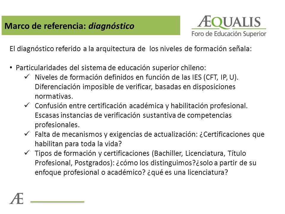 Marco de referencia: diagnóstico El diagnóstico referido a la arquitectura de los niveles de formación señala: Particularidades del sistema de educación superior chileno: Niveles de formación definidos en función de las IES (CFT, IP, U).