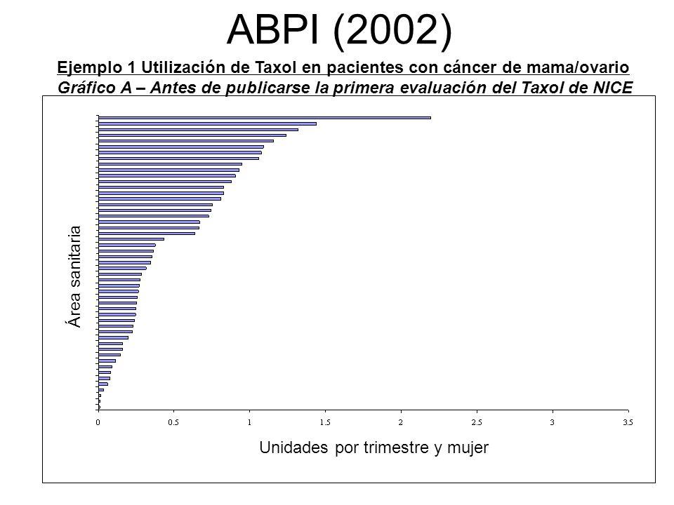 Nº 18 ABPI (2002) Ejemplo 1 Utilización de Taxol en pacientes con cáncer de mama/ovario Gráfico A – Antes de publicarse la primera evaluación del Taxo