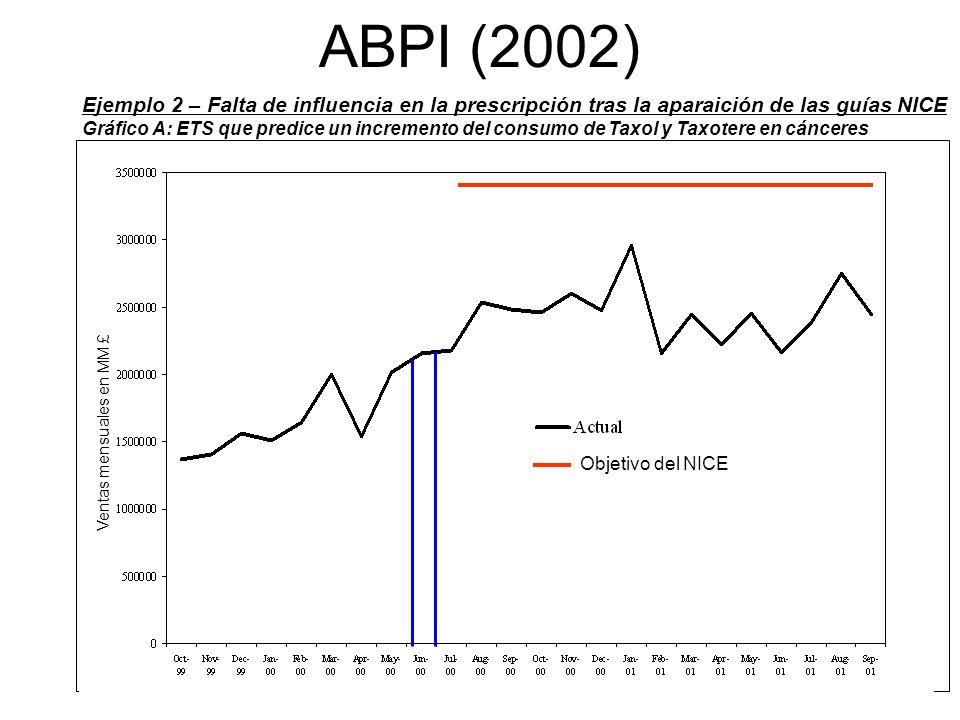 Nº 20 ABPI (2002) Ejemplo 2 – Falta de influencia en la prescripción tras la aparaición de las guías NICE Gráfico A: ETS que predice un incremento del